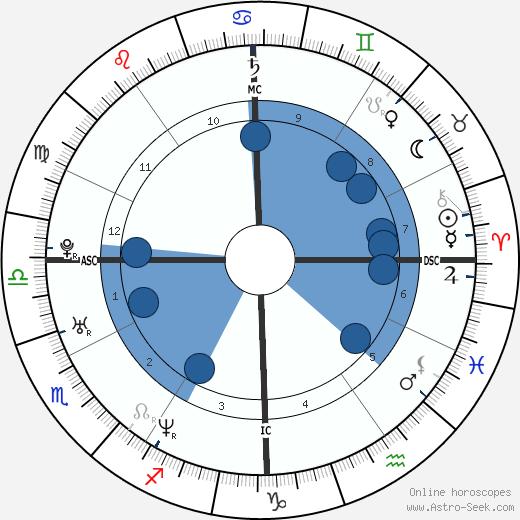 Marta Russo wikipedia, horoscope, astrology, instagram