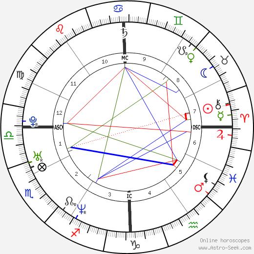 Marta Russo tema natale, oroscopo, Marta Russo oroscopi gratuiti, astrologia