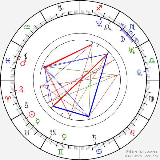 Mikko Nousiainen tema natale, oroscopo, Mikko Nousiainen oroscopi gratuiti, astrologia