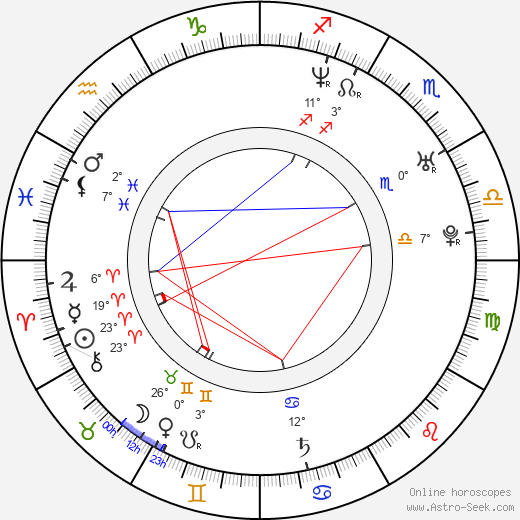 Miroslav Dvořák birth chart, biography, wikipedia 2019, 2020