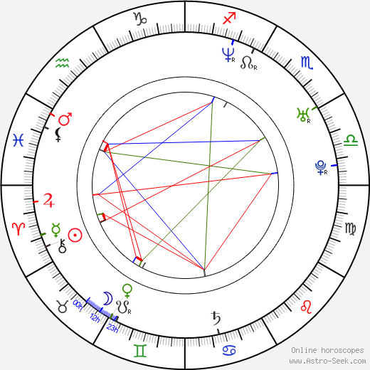 Miroslav Dvořák birth chart, Miroslav Dvořák astro natal horoscope, astrology