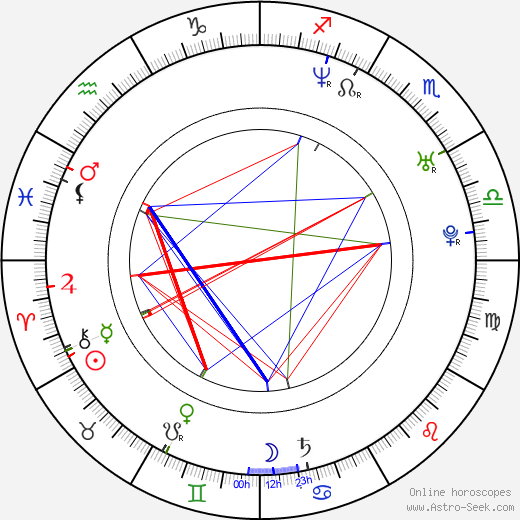 Nikolay Khomeriki astro natal birth chart, Nikolay Khomeriki horoscope, astrology