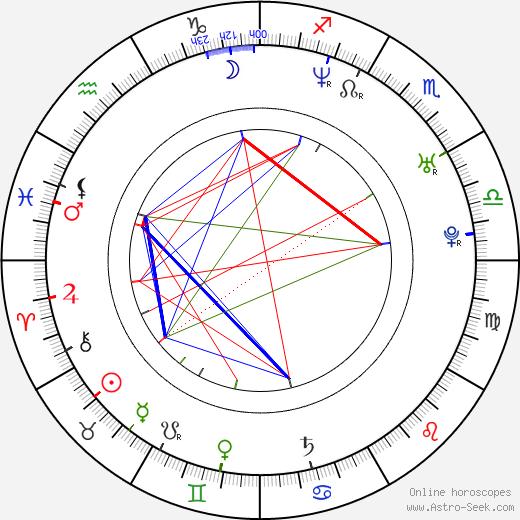 Olivie Žižková birth chart, Olivie Žižková astro natal horoscope, astrology