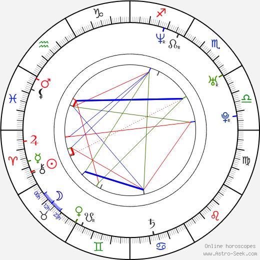 Pavla Jirásková astro natal birth chart, Pavla Jirásková horoscope, astrology