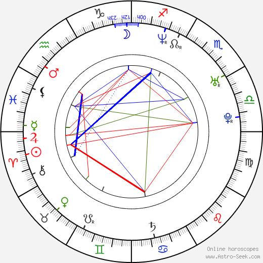 Педро Паскаль Pedro Pascal день рождения гороскоп, Pedro Pascal Натальная карта онлайн
