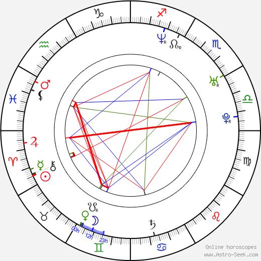 Philip Labonte birth chart, Philip Labonte astro natal horoscope, astrology