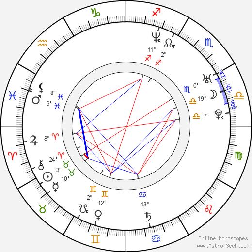Sam Doumit birth chart, biography, wikipedia 2019, 2020