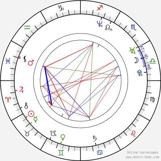 Sam Doumit birth chart, Sam Doumit astro natal horoscope, astrology
