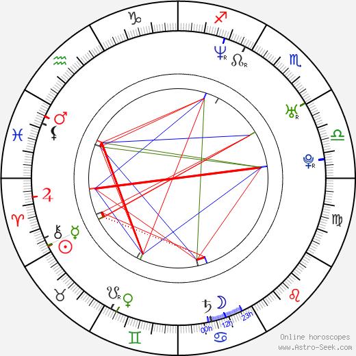 Spliff Star Astro Natal Birth Chart Horoscope Astrology