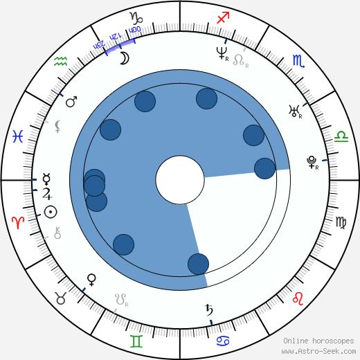 Toni Wirtanen wikipedia, horoscope, astrology, instagram