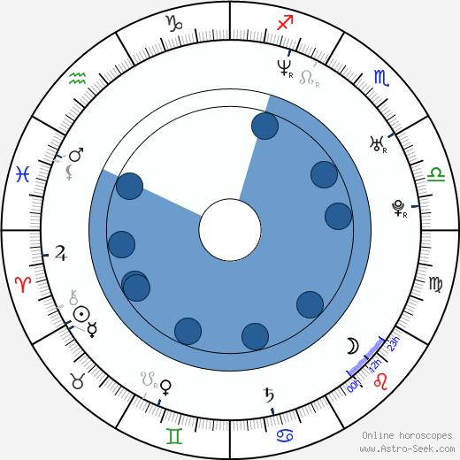 Tuukka Temonen wikipedia, horoscope, astrology, instagram
