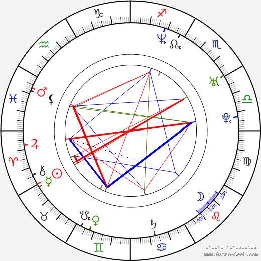 Tuukka Temonen birth chart, Tuukka Temonen astro natal horoscope, astrology
