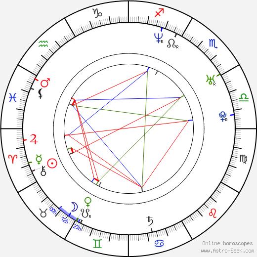 Veronika Zemanová день рождения гороскоп, Veronika Zemanová Натальная карта онлайн