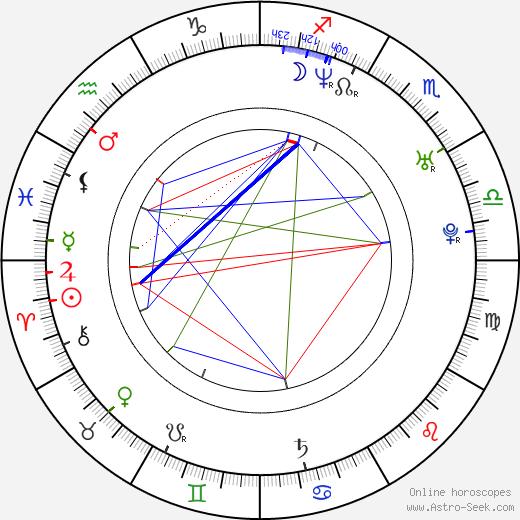 Viktória Mohácsi tema natale, oroscopo, Viktória Mohácsi oroscopi gratuiti, astrologia