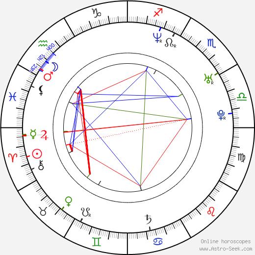 Zach Braff birth chart, Zach Braff astro natal horoscope, astrology