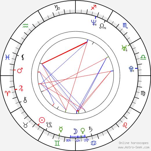 Ailsa Marshall день рождения гороскоп, Ailsa Marshall Натальная карта онлайн