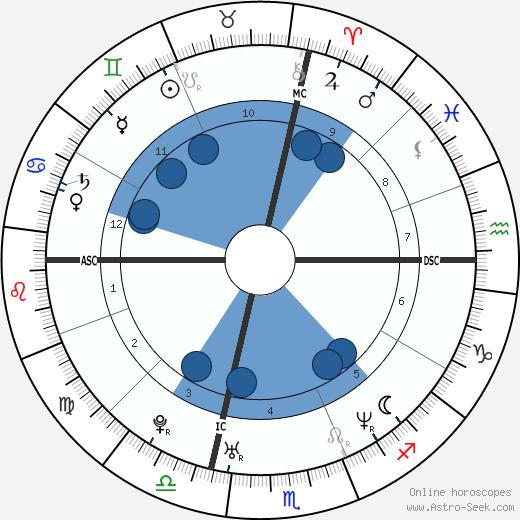 Alessandro Calcaterra wikipedia, horoscope, astrology, instagram