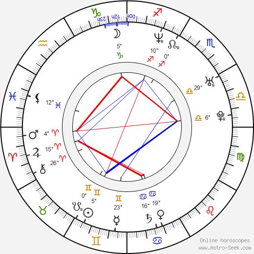 André Benjamin birth chart, biography, wikipedia 2018, 2019