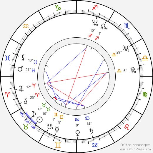 Andrea Anders birth chart, biography, wikipedia 2019, 2020