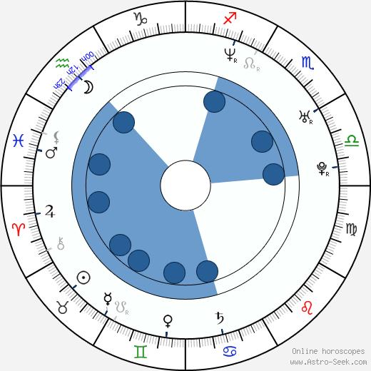 Andreea Bibiri wikipedia, horoscope, astrology, instagram