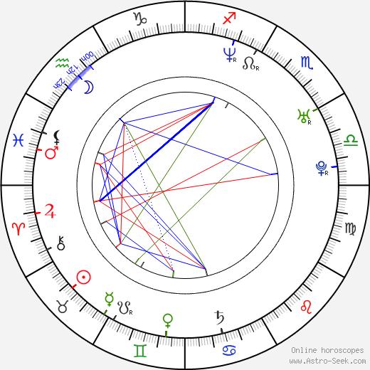 Andreea Bibiri день рождения гороскоп, Andreea Bibiri Натальная карта онлайн