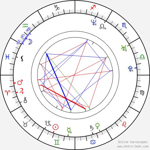 Andrew Clark birth chart, Andrew Clark astro natal horoscope, astrology