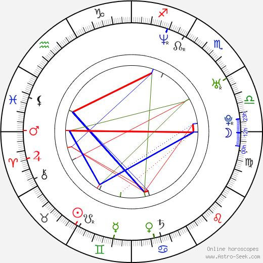 Andrew Sega день рождения гороскоп, Andrew Sega Натальная карта онлайн