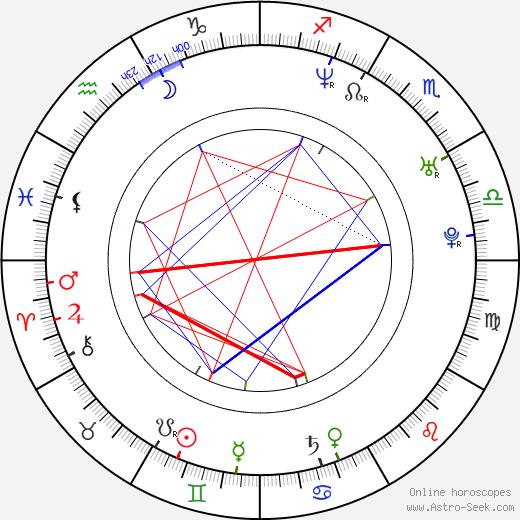 Áron Dimény astro natal birth chart, Áron Dimény horoscope, astrology
