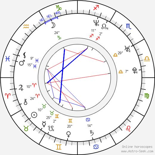 Austin Croshere birth chart, biography, wikipedia 2018, 2019