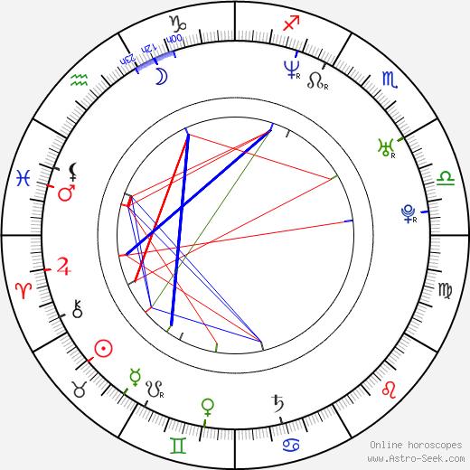 Austin Croshere astro natal birth chart, Austin Croshere horoscope, astrology