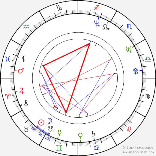Brian Caspe tema natale, oroscopo, Brian Caspe oroscopi gratuiti, astrologia