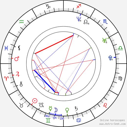 Брайан Герати Brian Geraghty день рождения гороскоп, Brian Geraghty Натальная карта онлайн