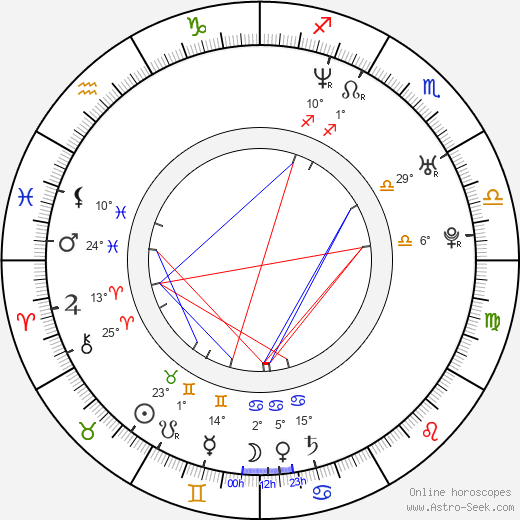 Chris Kramer birth chart, biography, wikipedia 2019, 2020