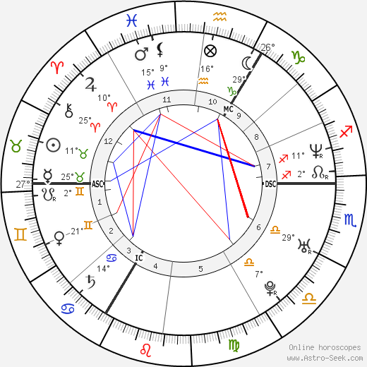 David Beckham birth chart, biography, wikipedia 2017, 2018