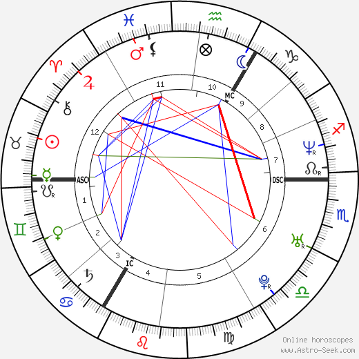 David Beckham astro natal birth chart, David Beckham horoscope, astrology