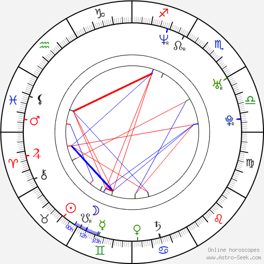 David Kostelecký birth chart, David Kostelecký astro natal horoscope, astrology
