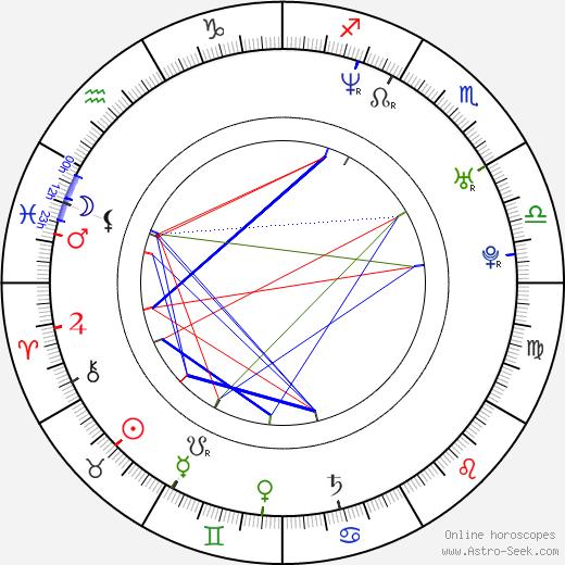 Dita Pecháčková день рождения гороскоп, Dita Pecháčková Натальная карта онлайн