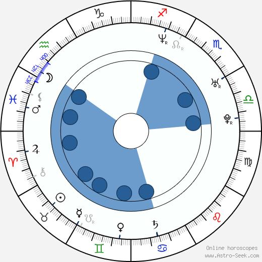 Dominika Juillet wikipedia, horoscope, astrology, instagram