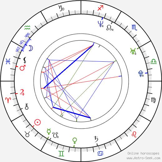 Dominika Juillet tema natale, oroscopo, Dominika Juillet oroscopi gratuiti, astrologia