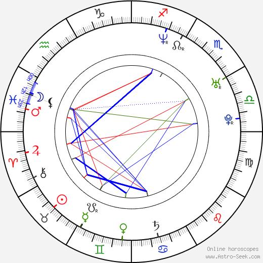 Fanny Risberg день рождения гороскоп, Fanny Risberg Натальная карта онлайн