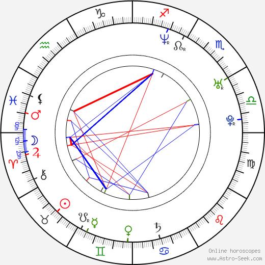 Fernando Lima astro natal birth chart, Fernando Lima horoscope, astrology