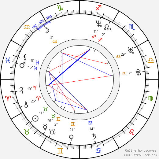Finlay Robertson birth chart, biography, wikipedia 2018, 2019