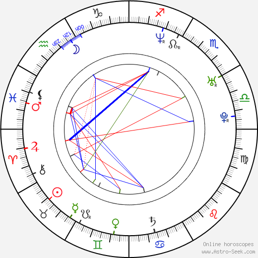 Finlay Robertson birth chart, Finlay Robertson astro natal horoscope, astrology