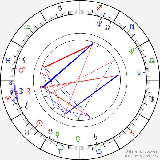Gô Shibata birth chart, Gô Shibata astro natal horoscope, astrology