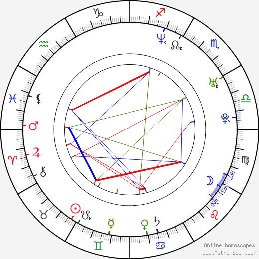 Джек Джонсон Jack Johnson день рождения гороскоп, Jack Johnson Натальная карта онлайн