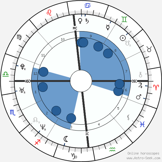 Jamie Oliver wikipedia, horoscope, astrology, instagram