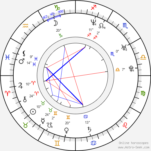 Jodhi May birth chart, biography, wikipedia 2018, 2019
