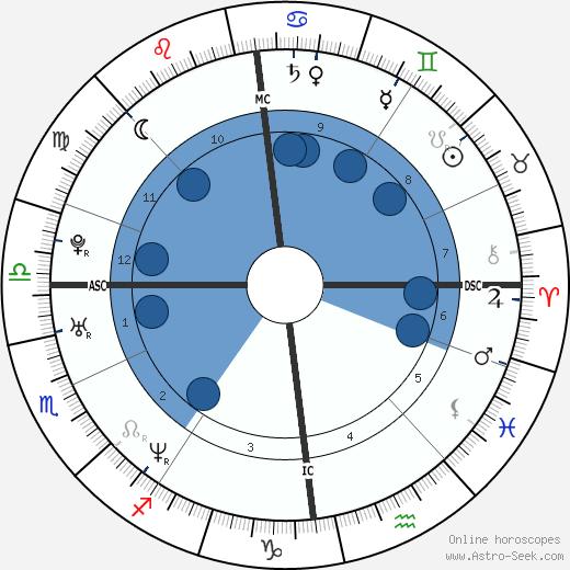 John Higgins wikipedia, horoscope, astrology, instagram