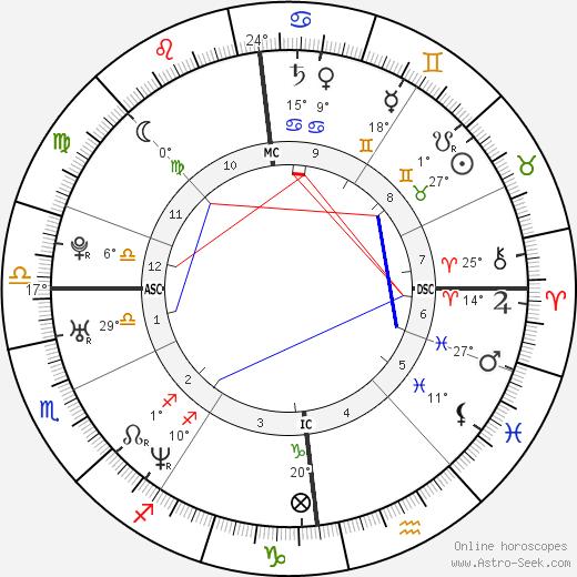 John Higgins Birth Chart Horoscope, Date of Birth, Astro