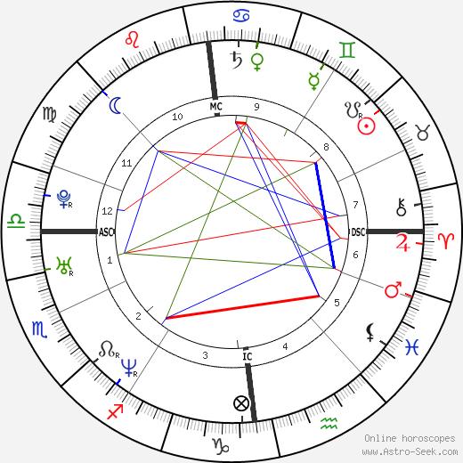 John Higgins tema natale, oroscopo, John Higgins oroscopi gratuiti, astrologia